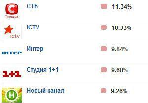 В еженедельном рейтинге телеканалов ICTV сместил Интер на третье место