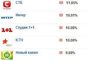 Еженедельный рейтинг телеканалов: Показатели лидеров упали