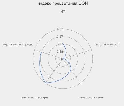 Индекс процветания Киева и его составляющие