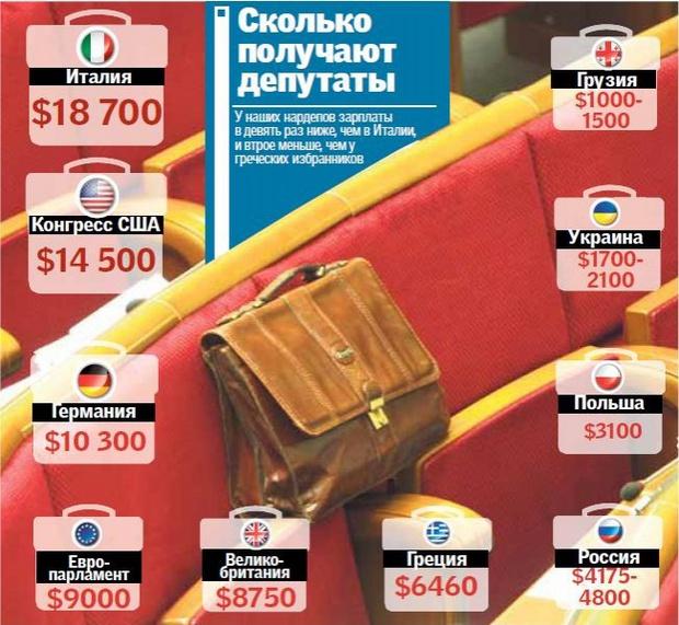 Средние заработные платы политиков мира