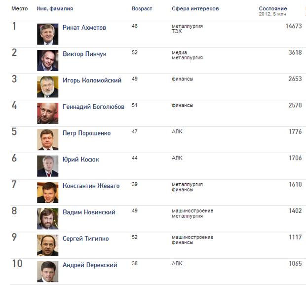 В Украине десять долларовых миллиардеров