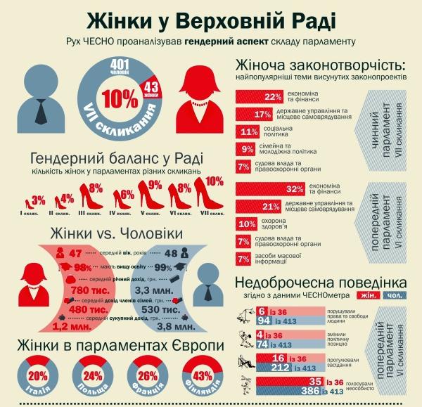 Женщины-депутаты в Верховной Раде