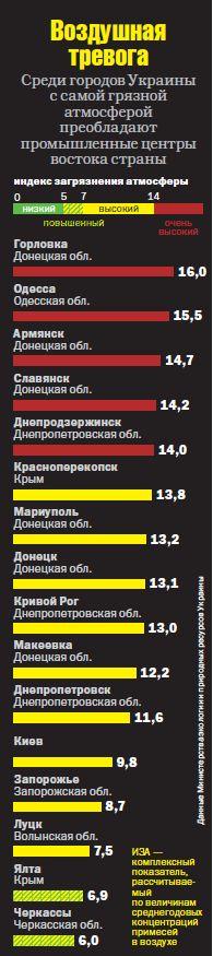 """За даними стану забруднення навколишнього природного середовища Черкаси """"не пасуть задніх"""""""